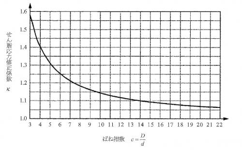 せん断応力修正係数.jpg