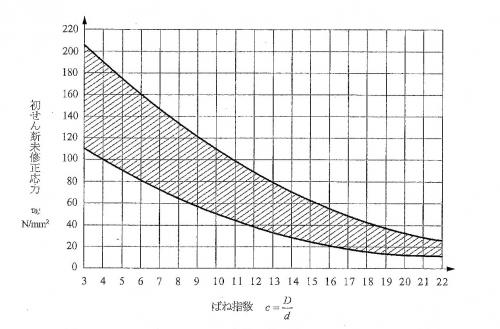 初張力グラフ-1.jpg